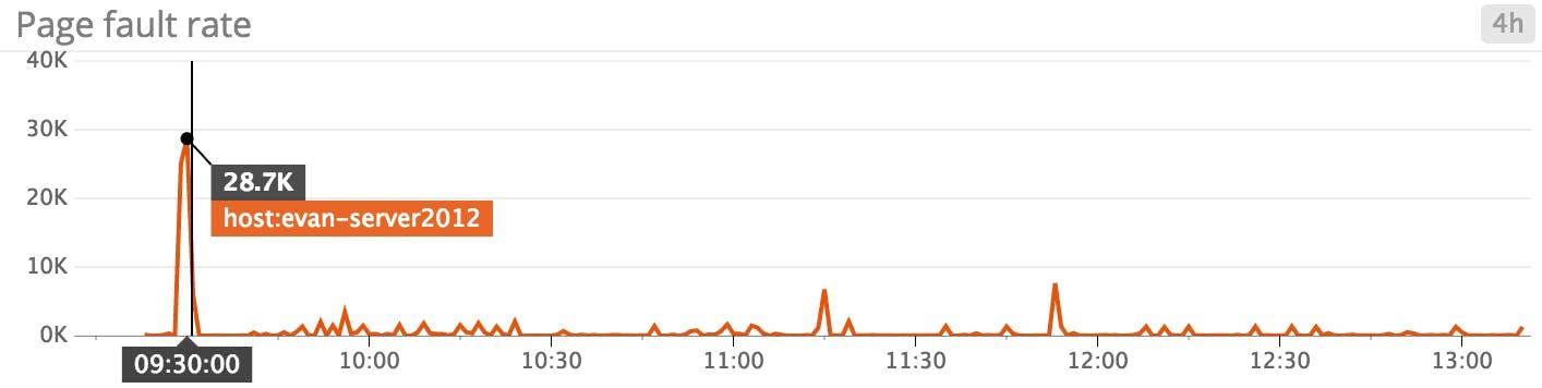 Monitoring Windows Server 2012   Datadog