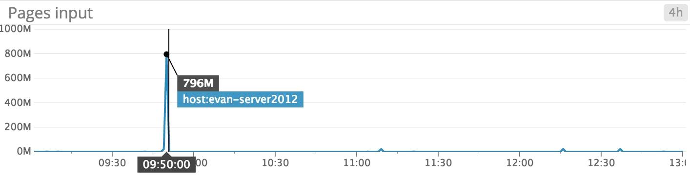 Monitoring Windows Server 2012 | Datadog
