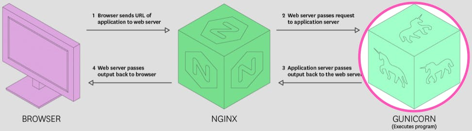 NGINX 502 Bad Gateway: Gunicorn | Datadog