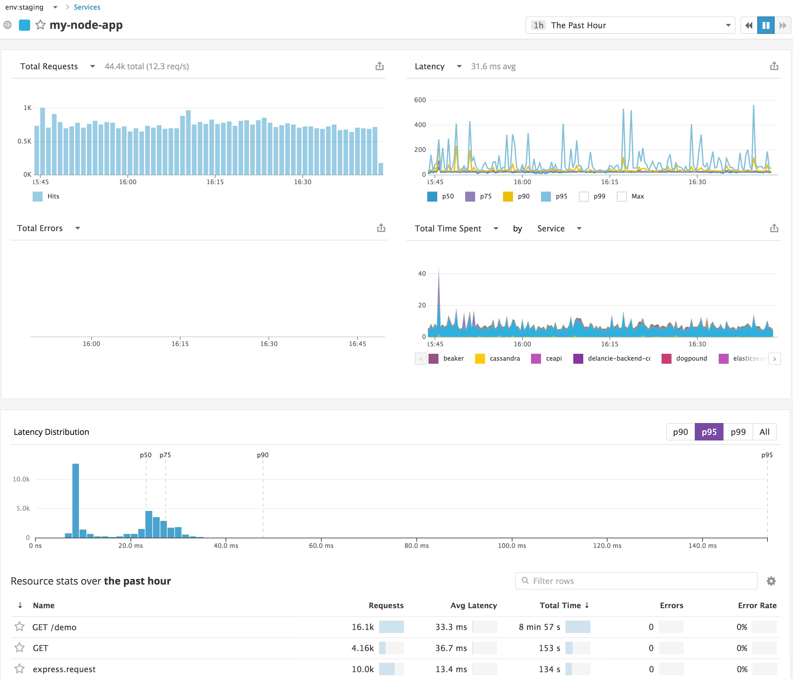 Node js monitoring with Datadog APM and distributed tracing | Datadog