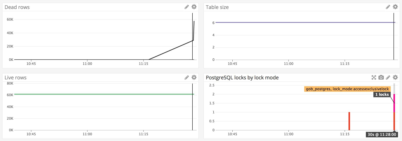 Monitoring Postgresql Vacuum Processes Datadog