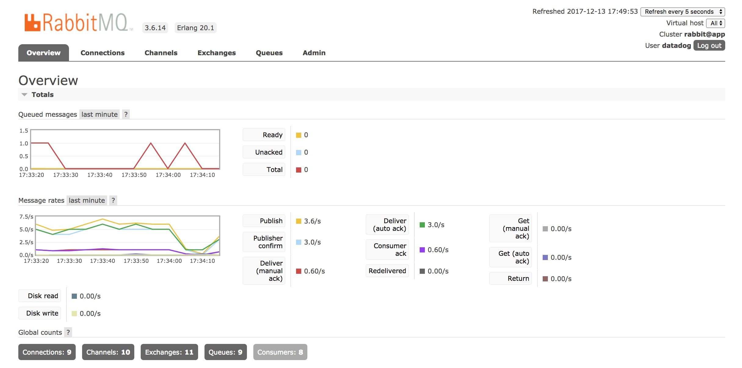 Collecting metrics with RabbitMQ monitoring tools | Datadog