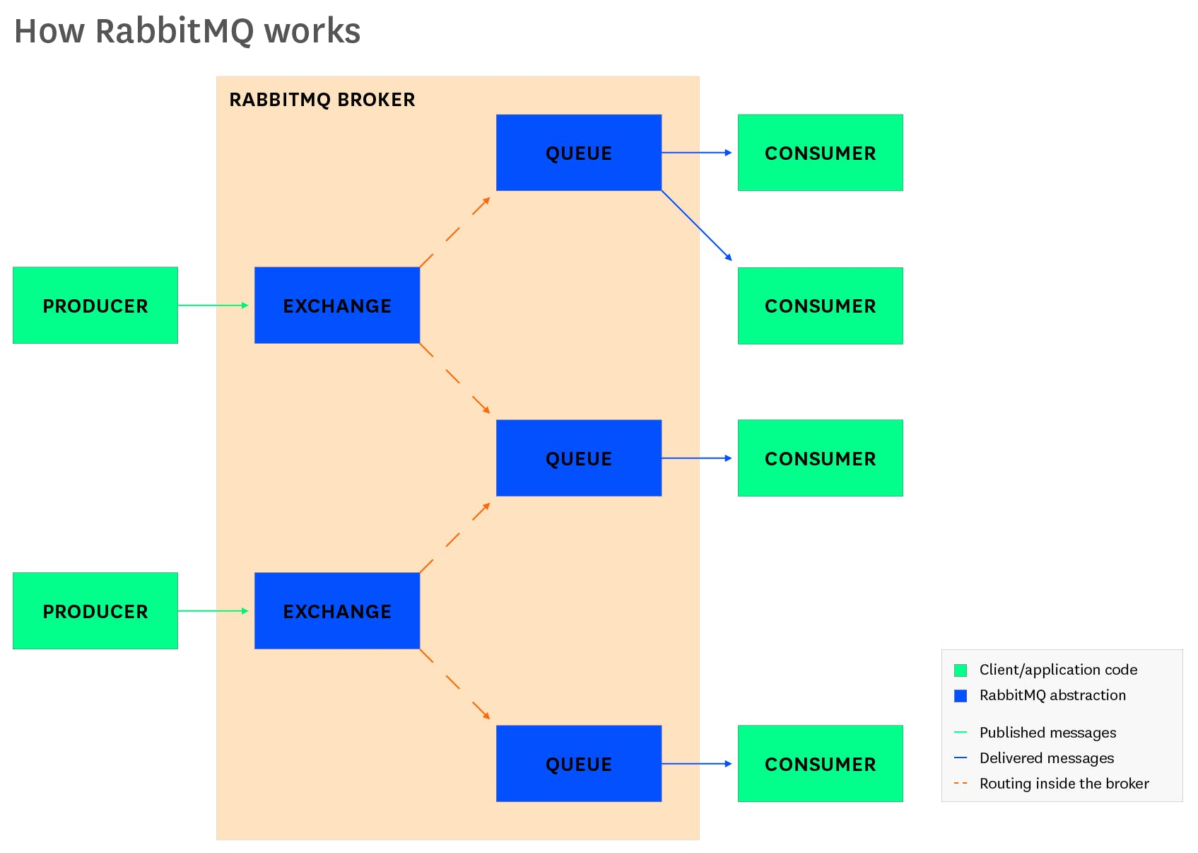 Key metrics for RabbitMQ monitoring | Datadog
