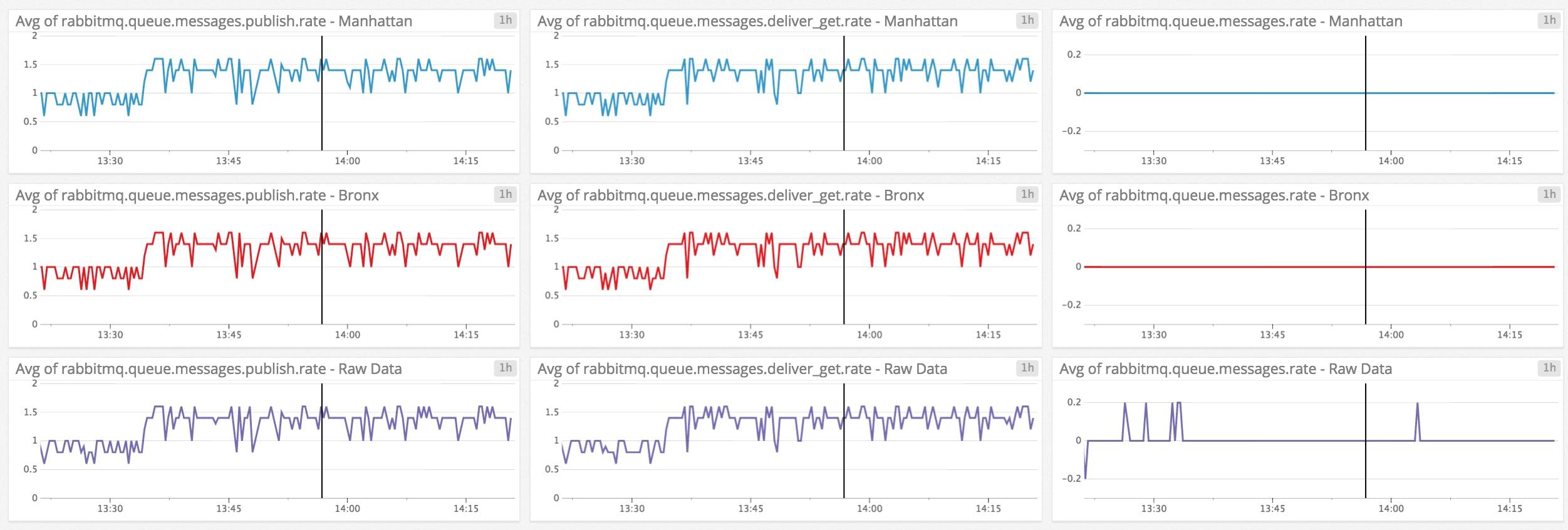 Key metrics for RabbitMQ monitoring | Datadog