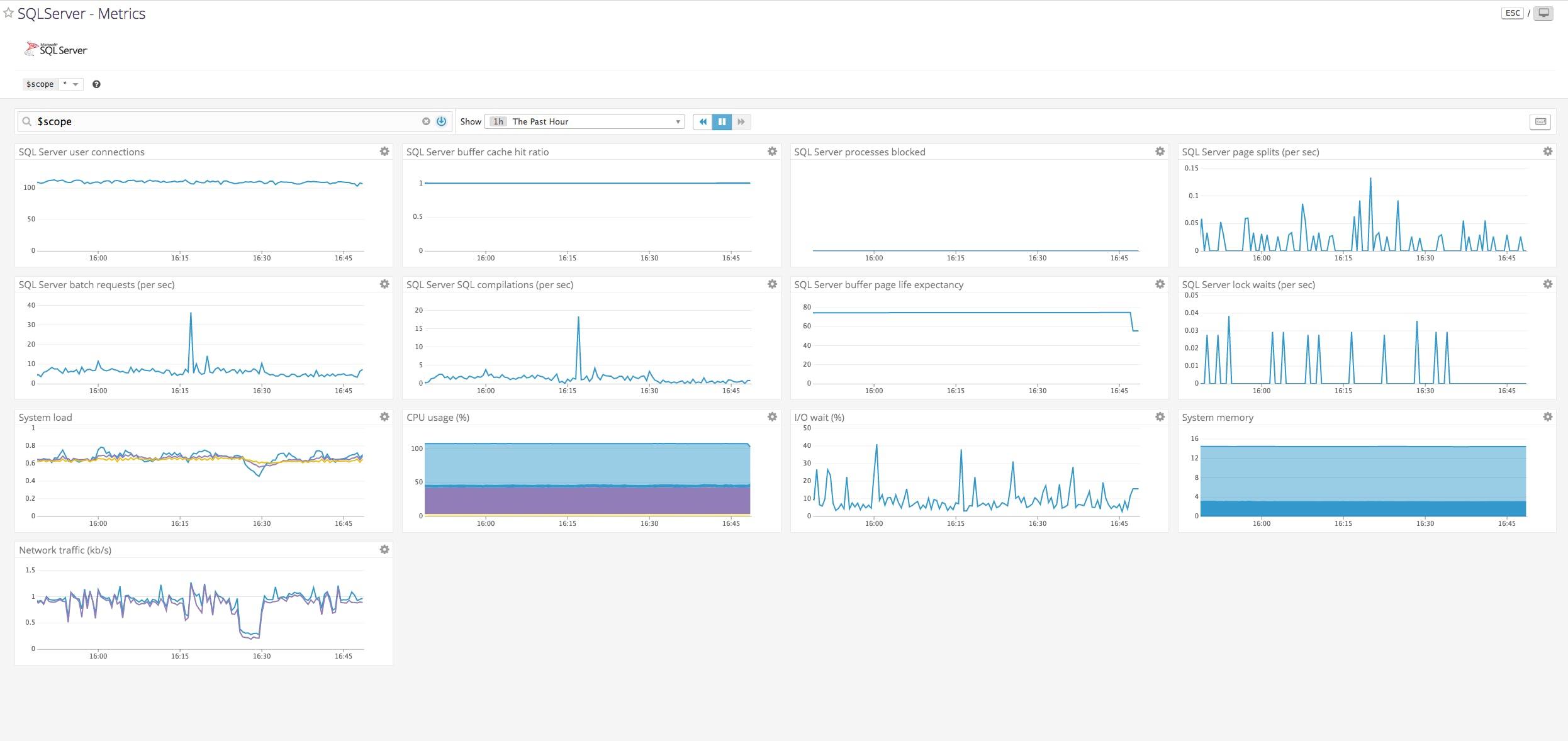 Monitor SQL Server performance with Datadog | Datadog