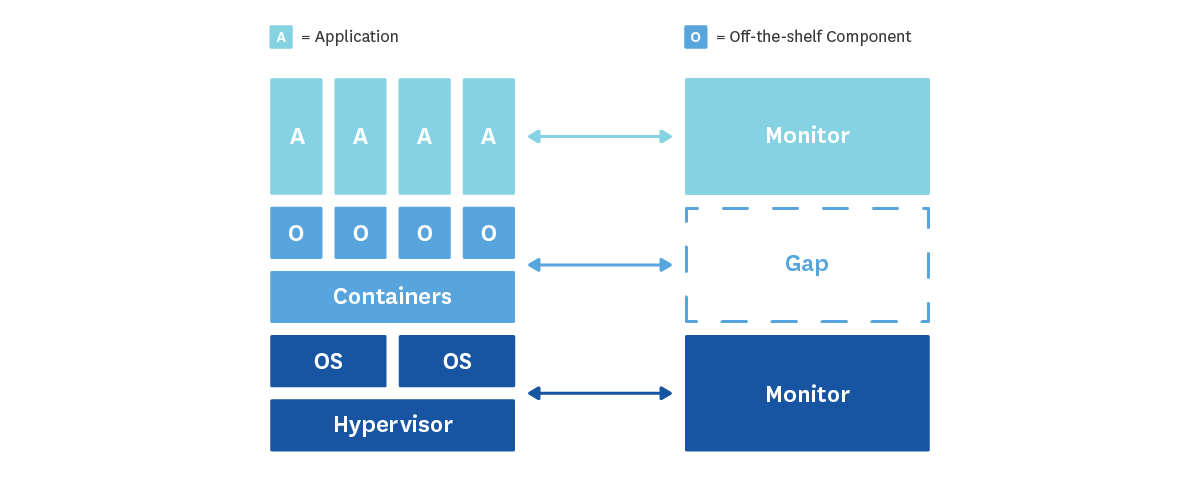 The Docker monitoring problem | Datadog