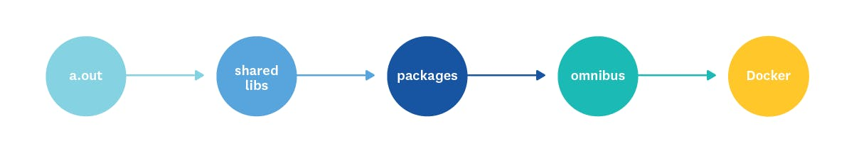 The Docker monitoring problem | Datadog