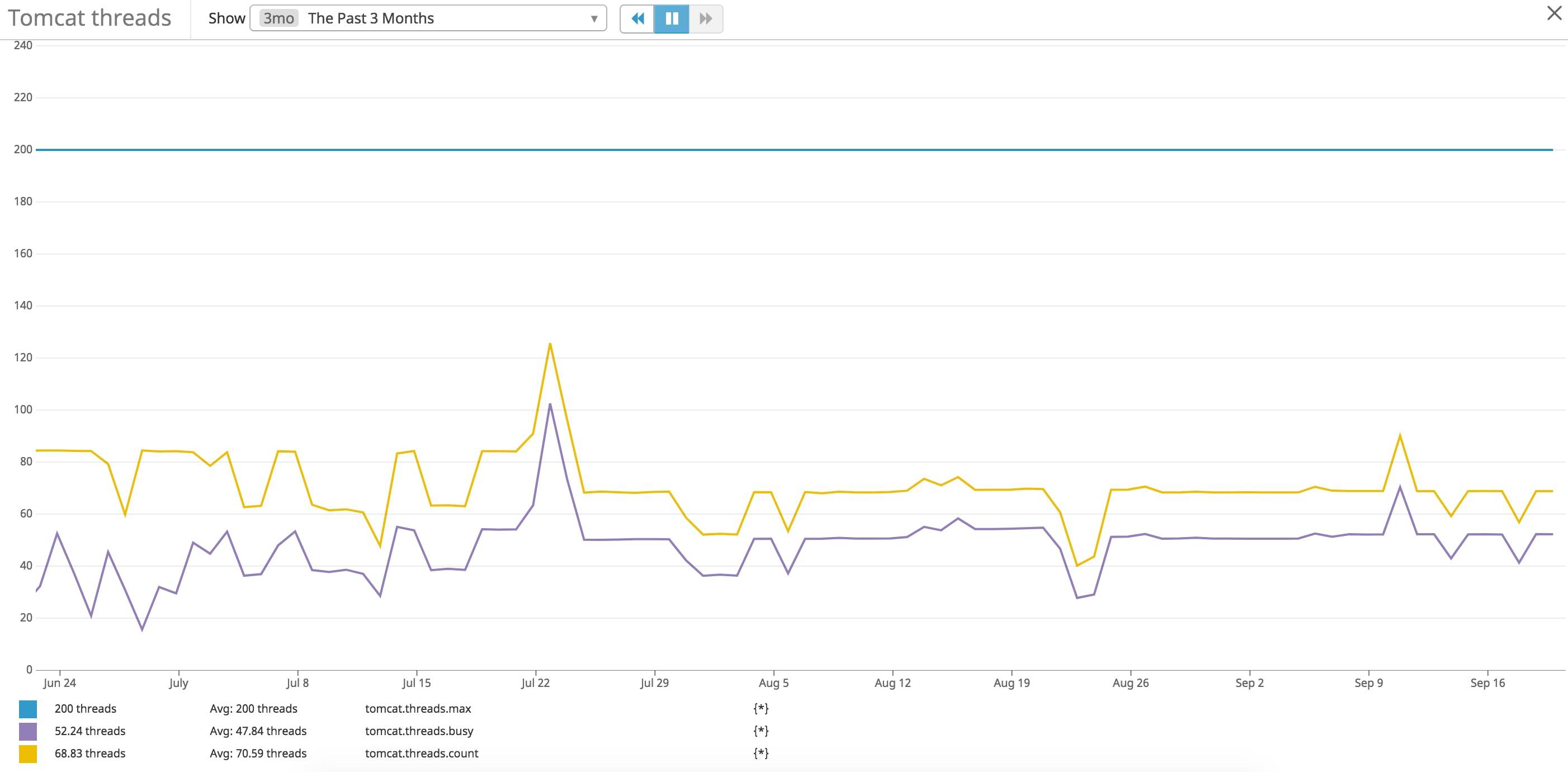 Key metrics for monitoring Tomcat   Datadog