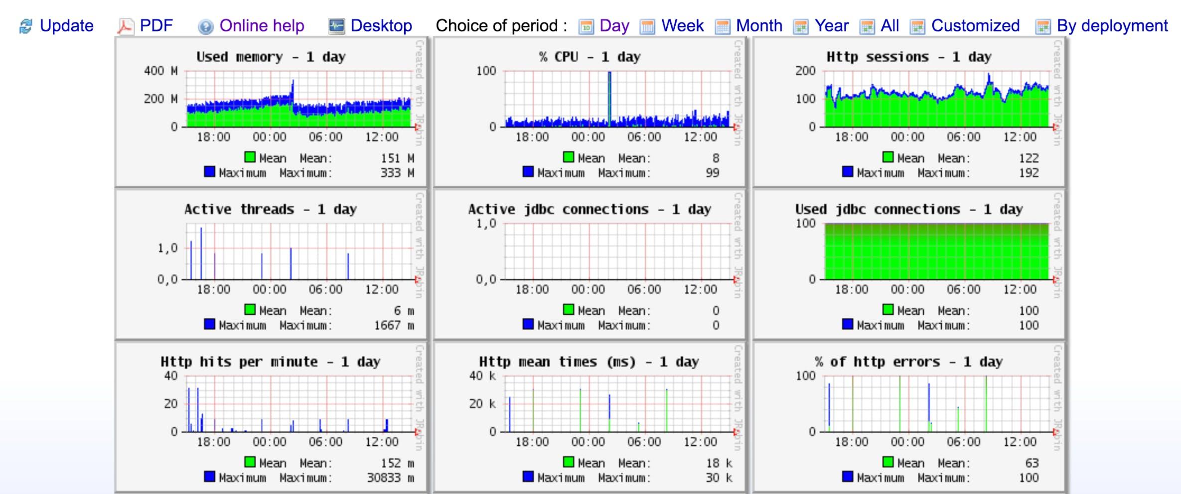 Collecting metrics with Tomcat monitoring tools | Datadog