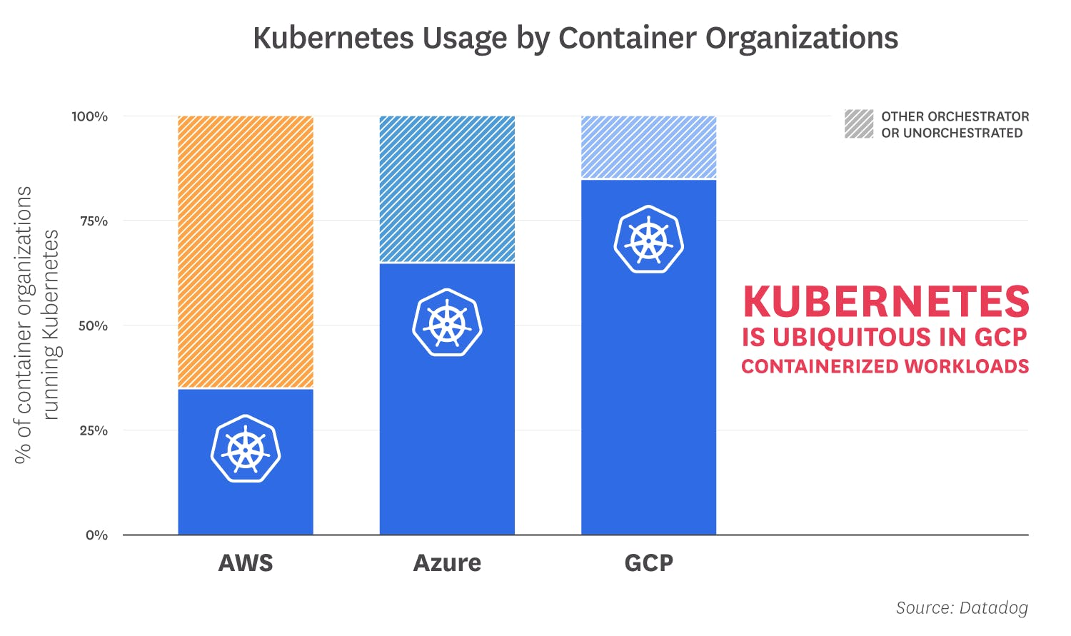 container-orchestration-2018/orchestration-2018-fact-1-v3