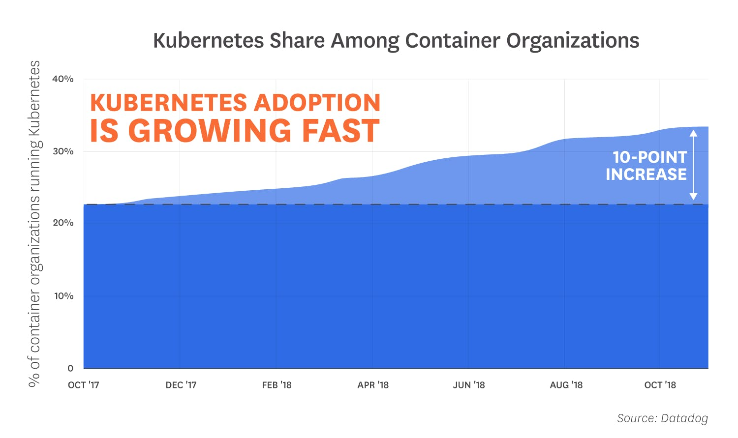 container-orchestration-2018/orchestration-2018-fact-2-v3