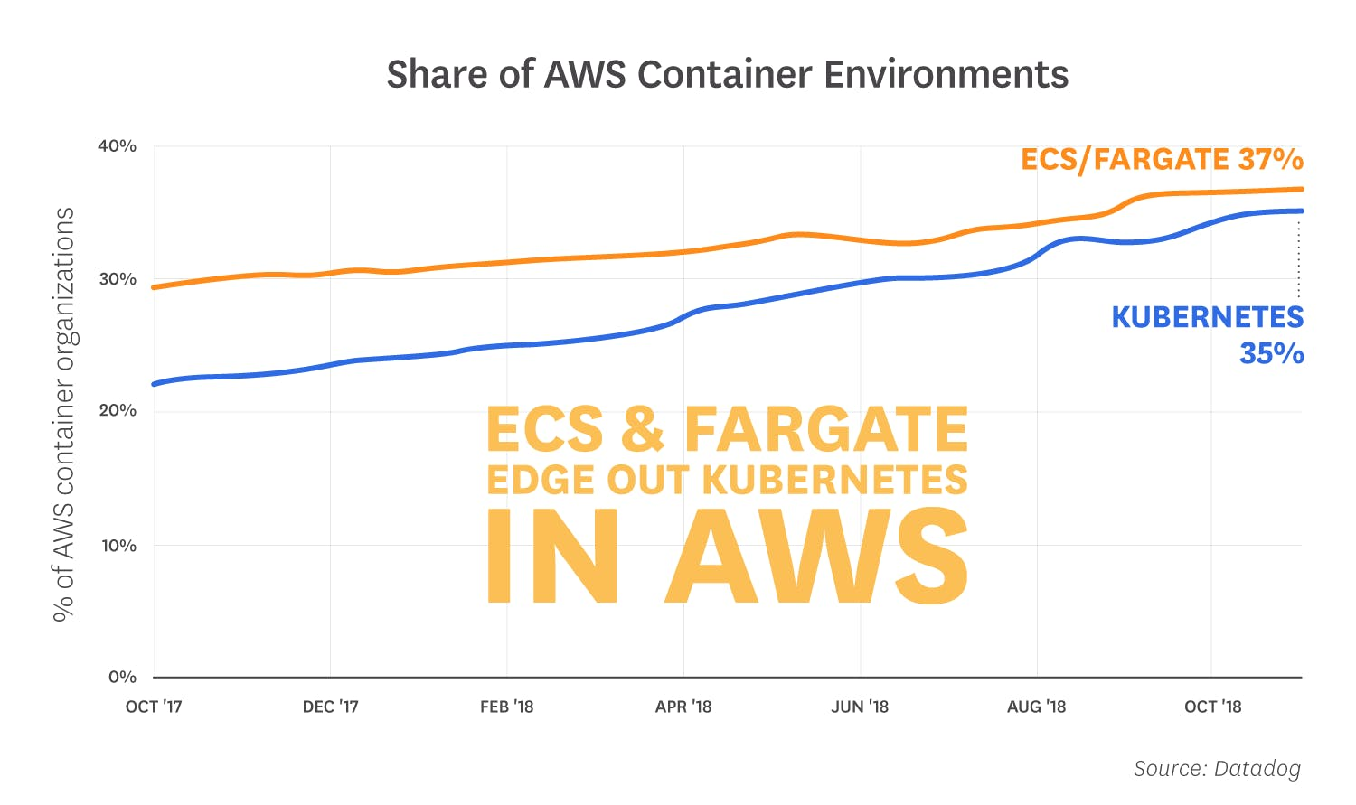 container-orchestration-2018/orchestration-2018-fact-3-v3