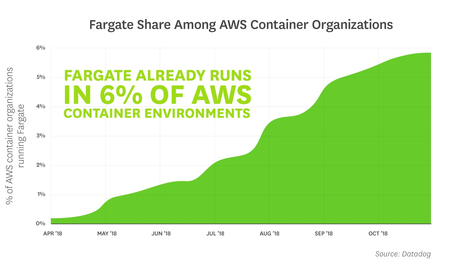 container-orchestration-2018/orchestration-2018-fact-4-v2