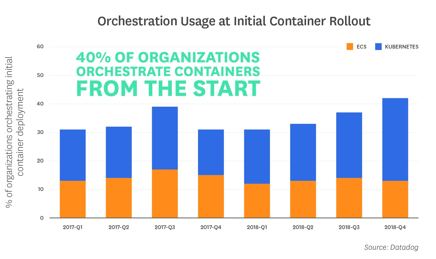 container-orchestration-2018/orchestration-2018-fact-5-v2