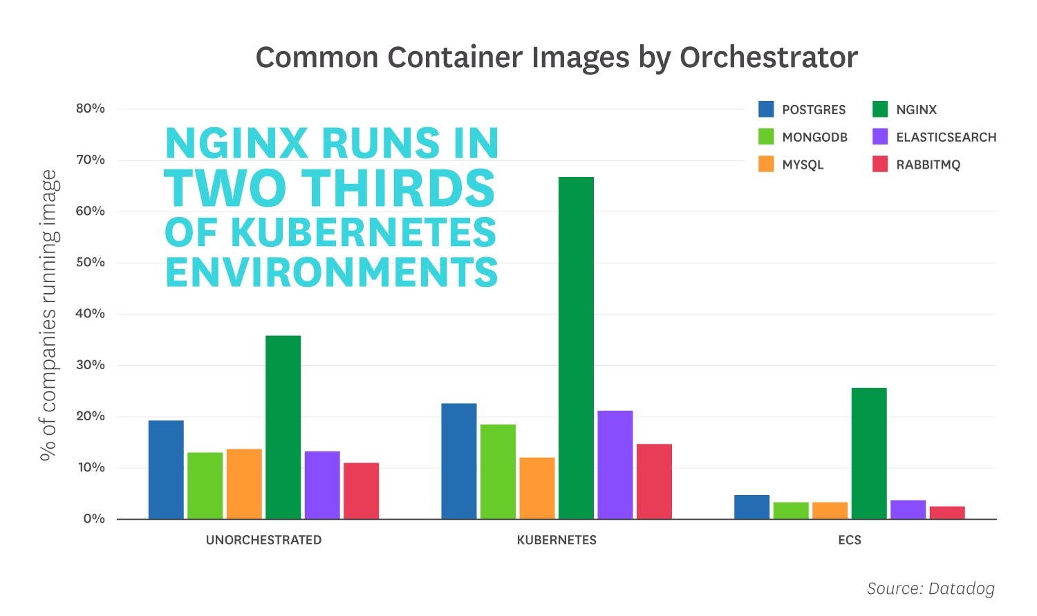 container-orchestration-2018/orchestration-2018-fact-6-v3