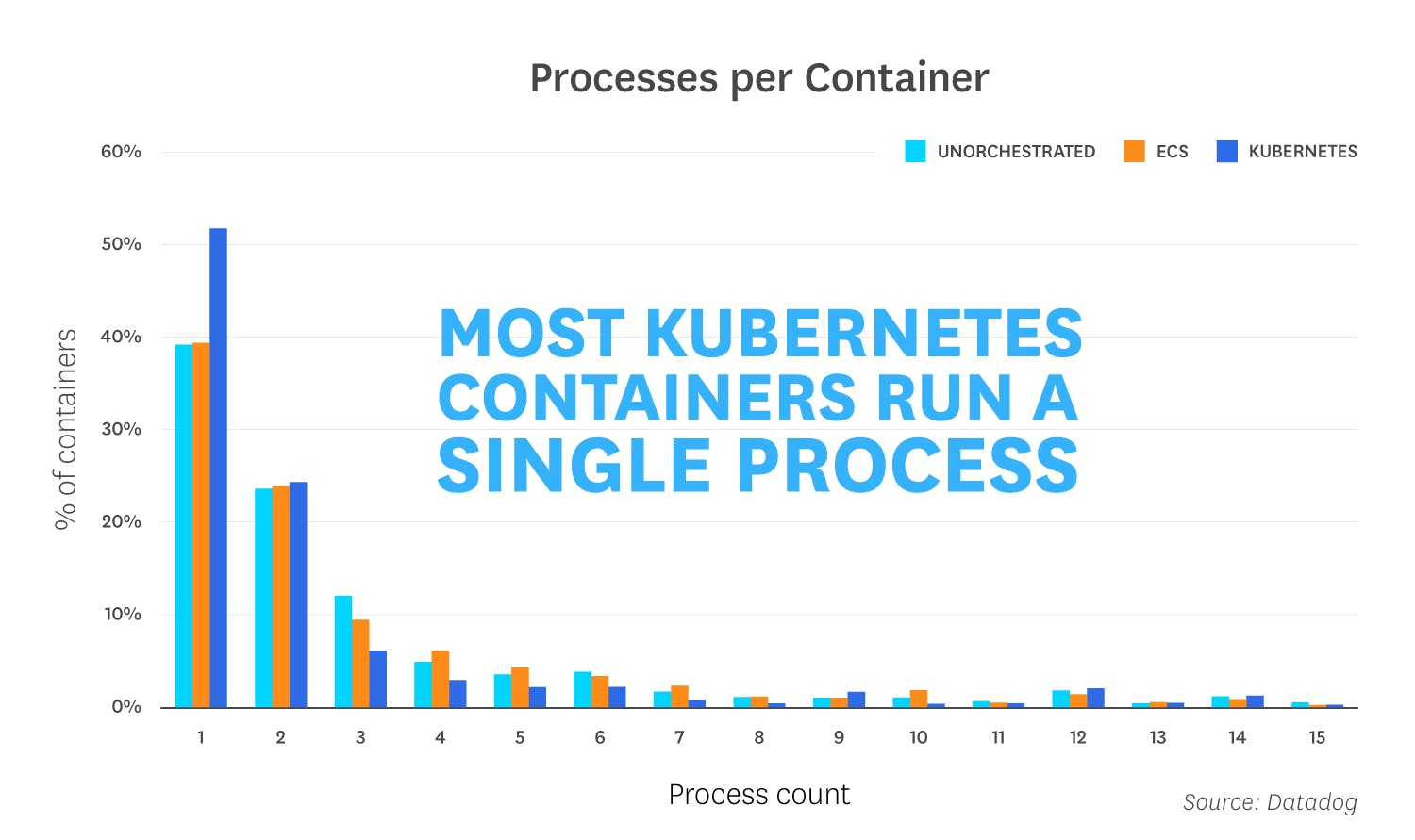 container-orchestration-2018/orchestration-2018-fact-7-v3