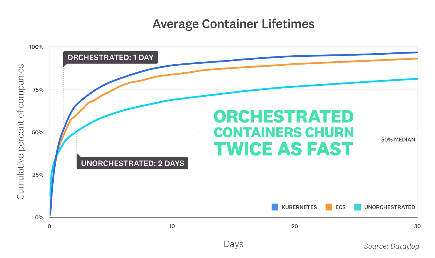 container-report-2019/container-report-2019-fact-5.png