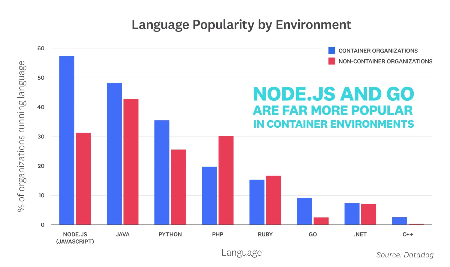 container-report-2019/container-report-2019-fact-6.png