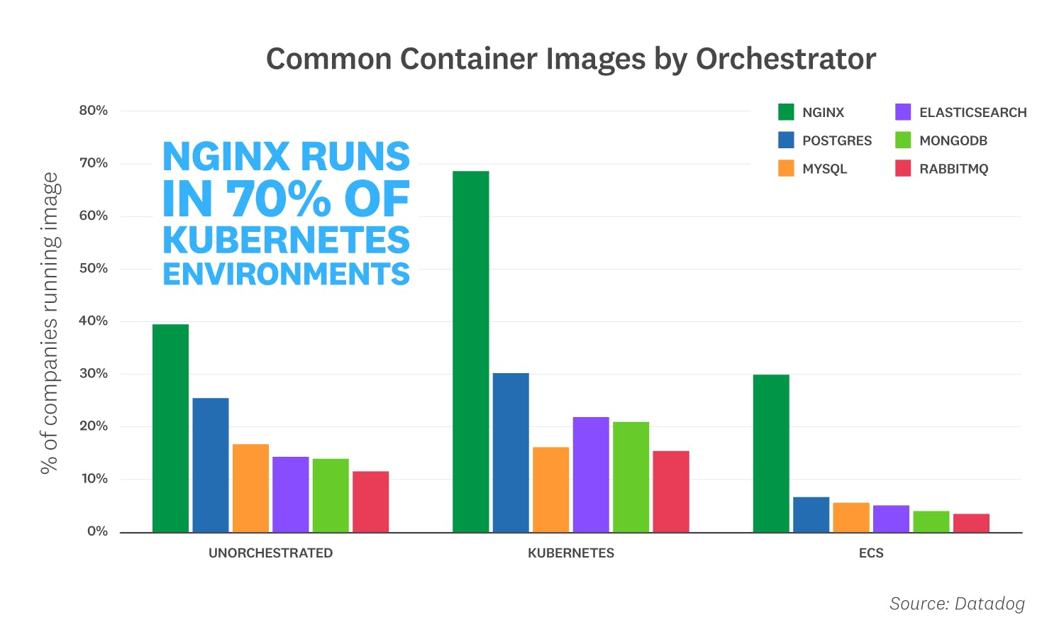 container-report-2019/container-report-2019-fact-7.png