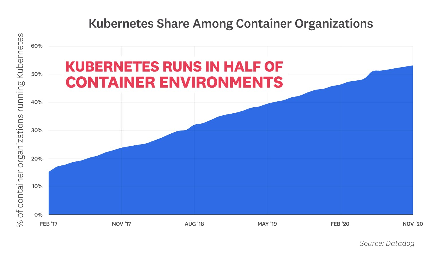 container-report-2020/2020-container-orchestration-report-FACT-1
