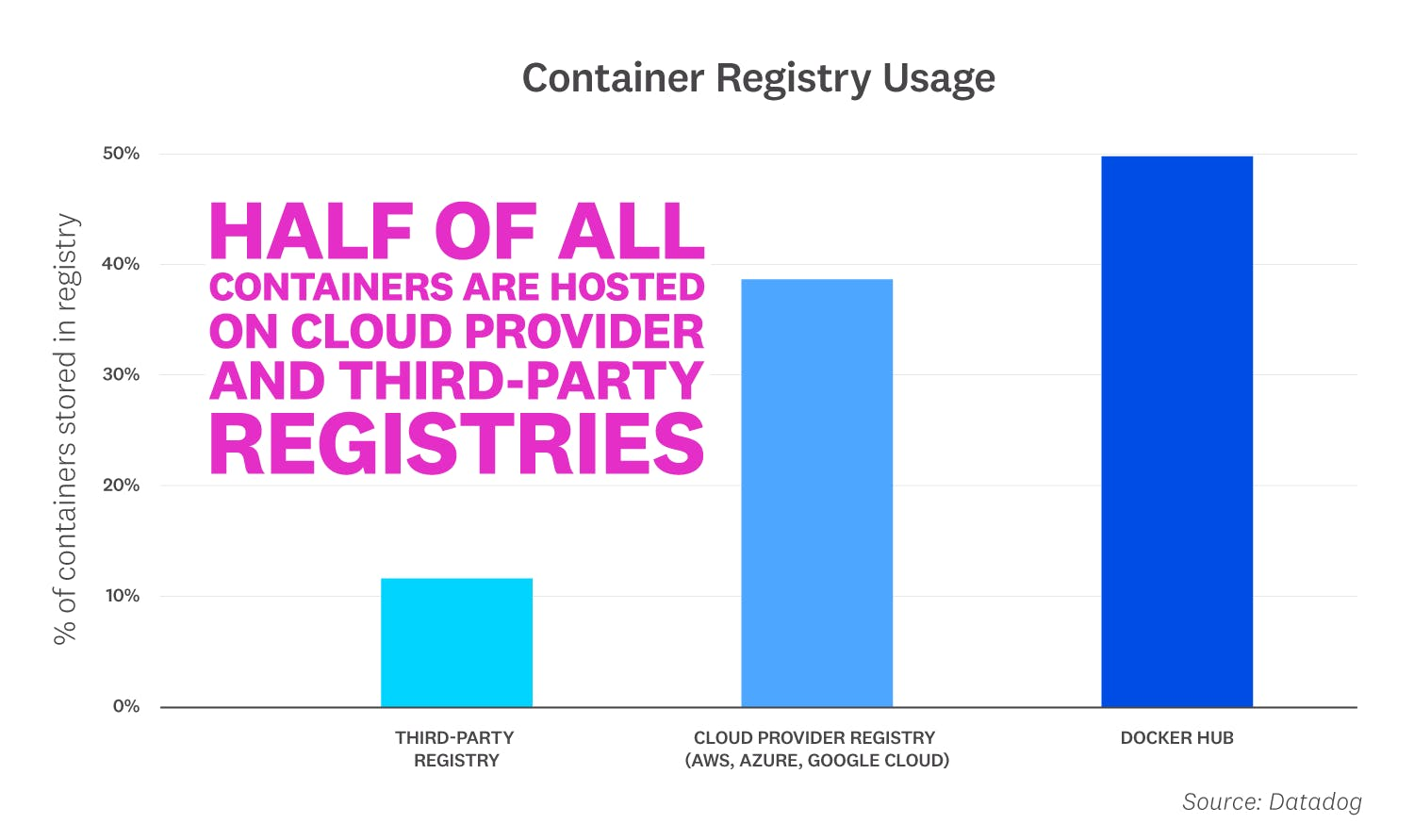 container-report-2020/2020-container-orchestration-report-FACT-10-v2