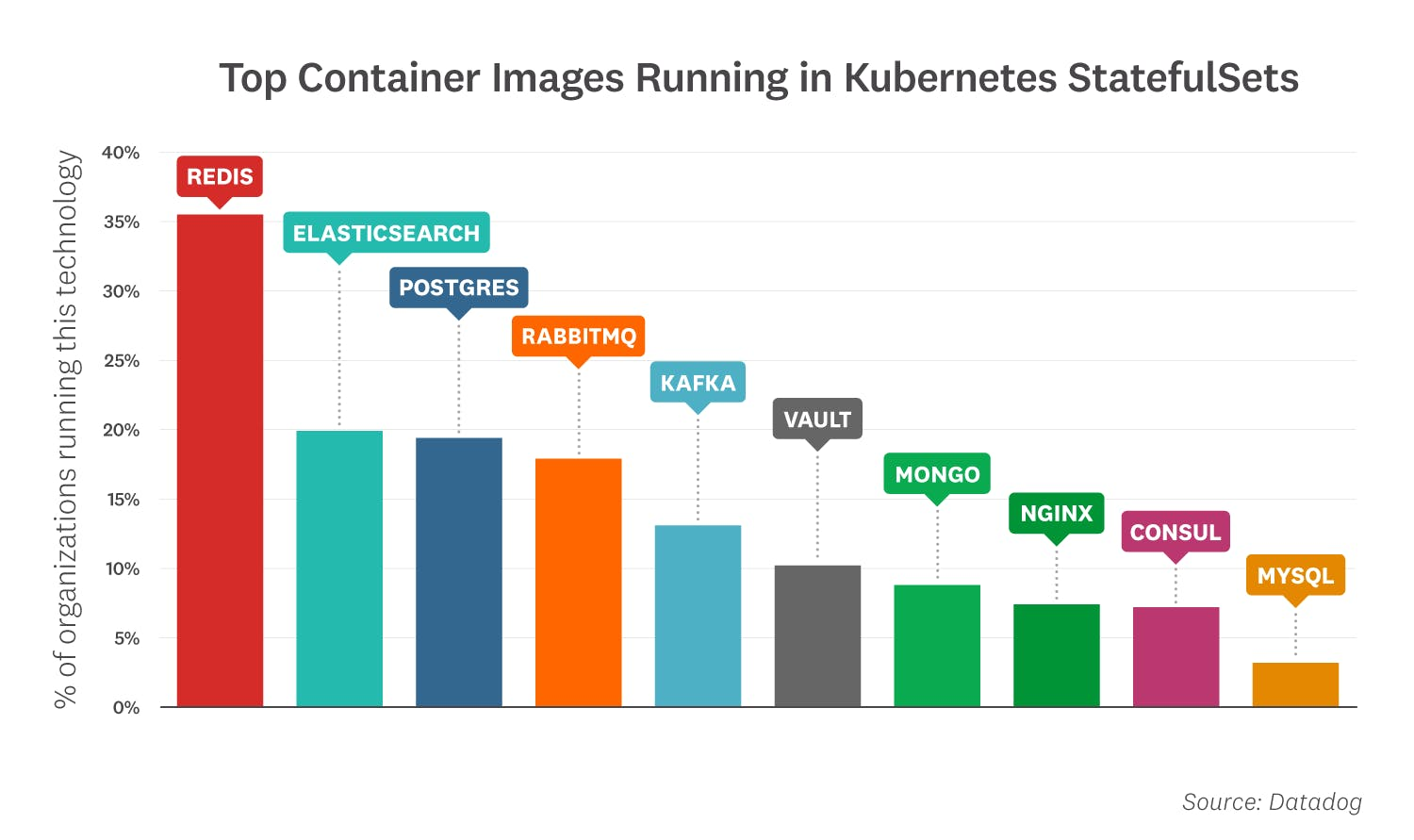 container-report-2020/2020-container-orchestration-report-FACT-11B