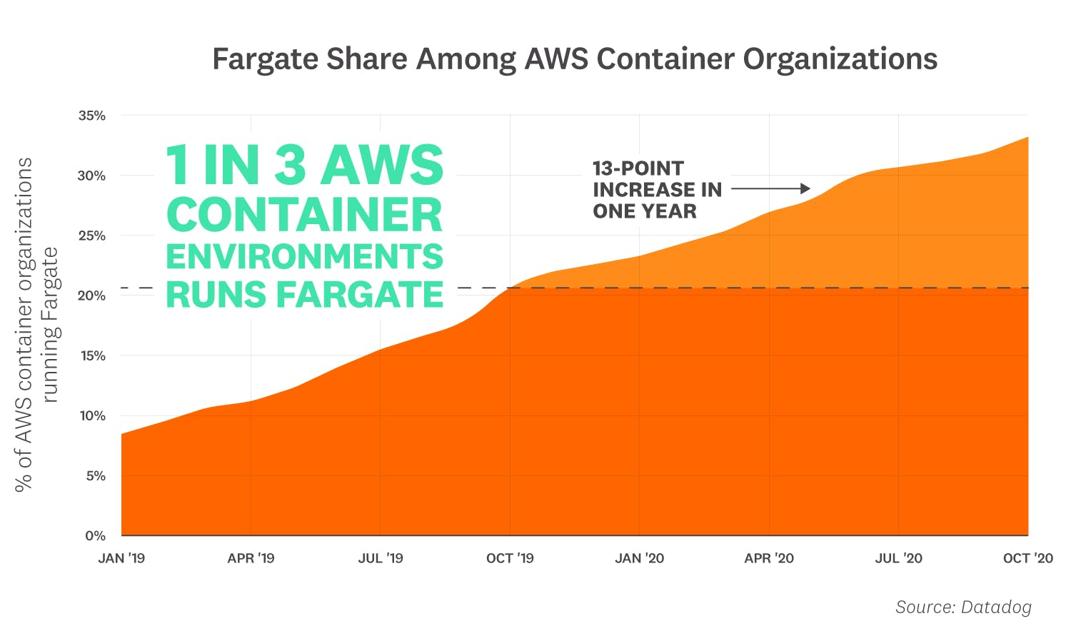 container-report-2020/2020-container-orchestration-report-FACT-5