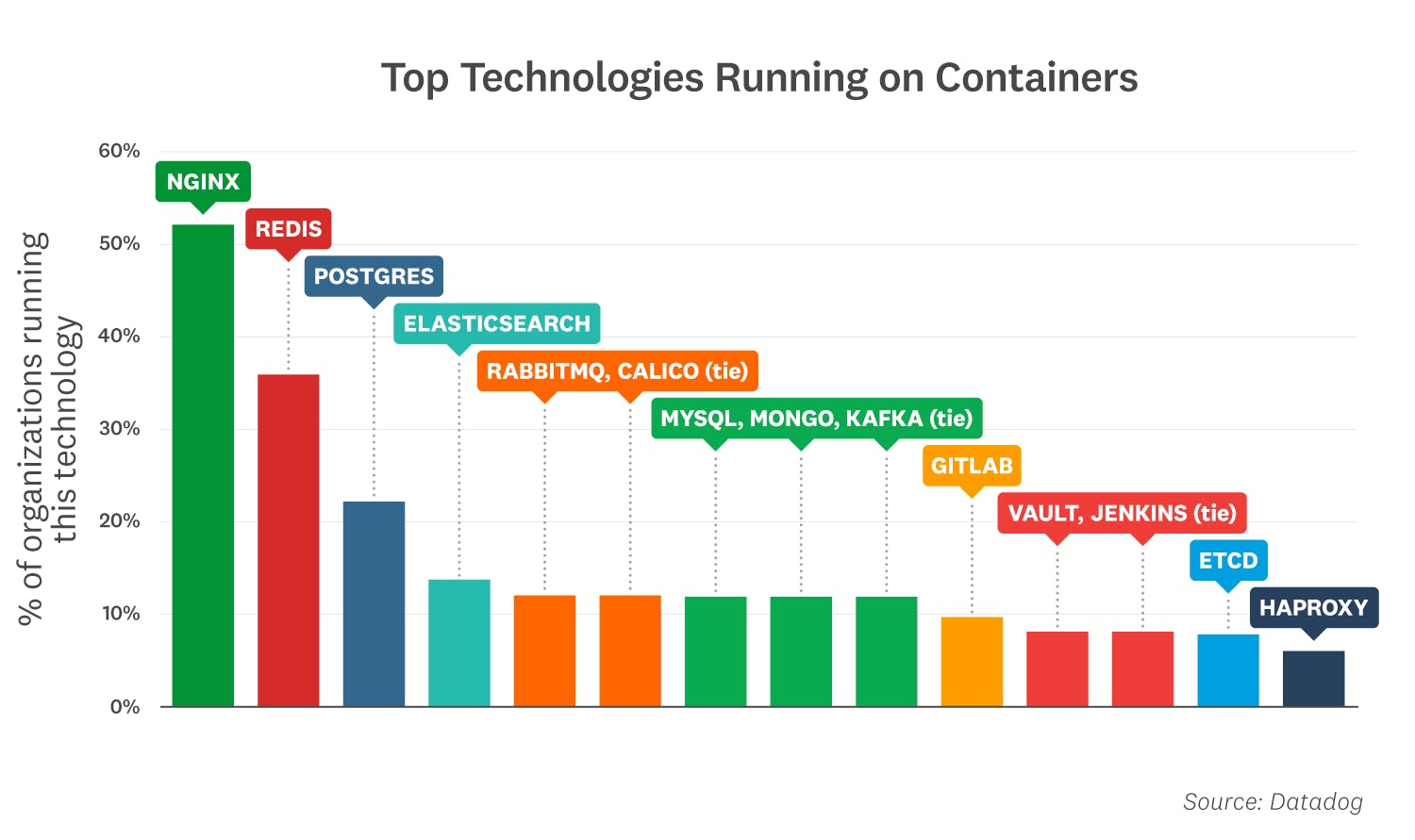 container-report/2021-container-orchestration-report-FACT-10_part-1v3