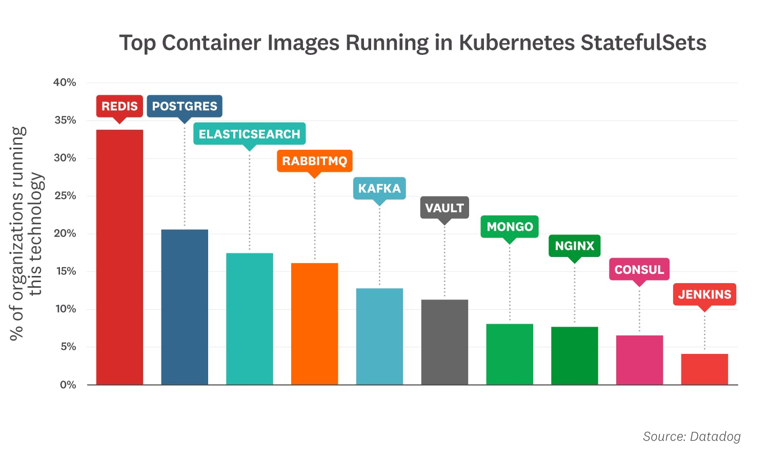 container-report/2021-container-orchestration-report-FACT-10_part-2v3