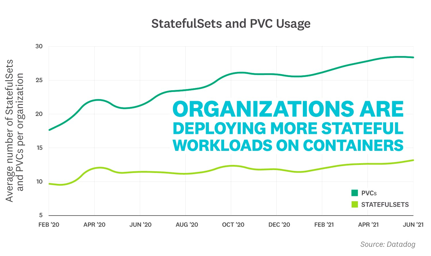 container-report/2021-container-orchestration-report-FACT-6v2