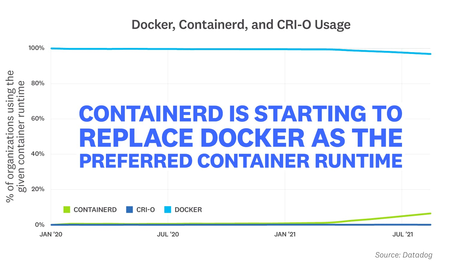 container-report/2021-container-orchestration-report-FACT-8v2