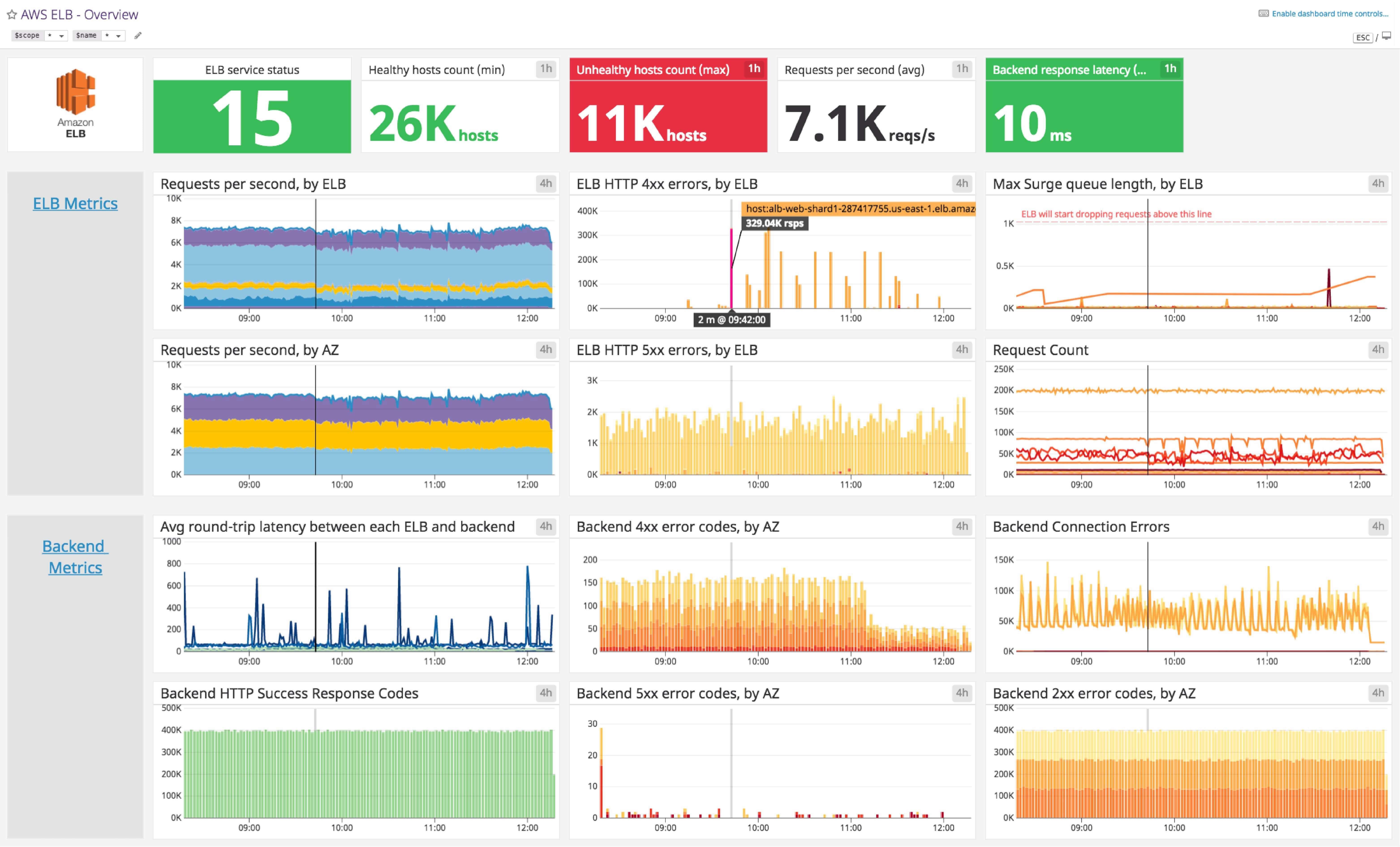 Amazon ELB Dashboard | Datadog