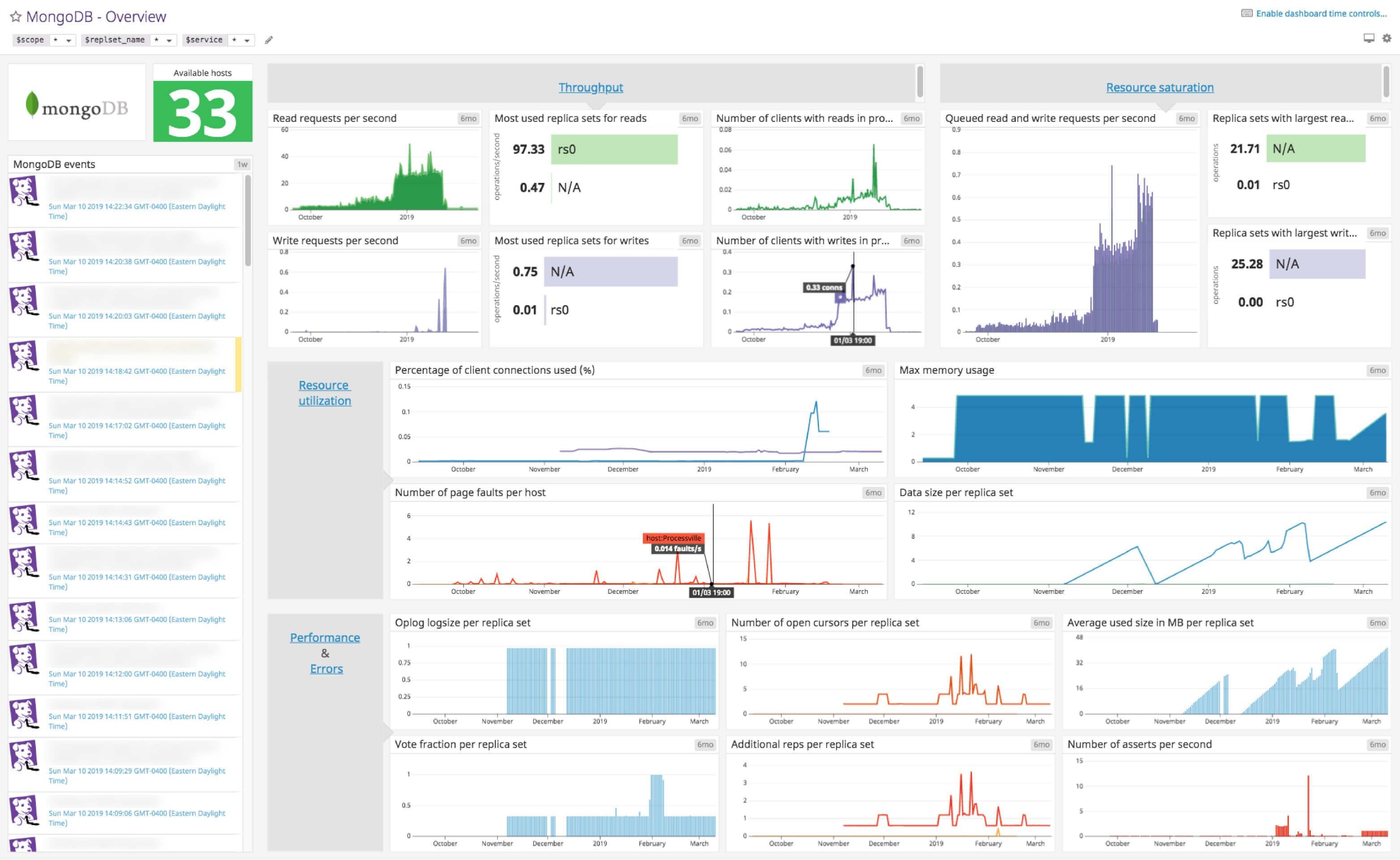 MongoDB Dashboard | Datadog