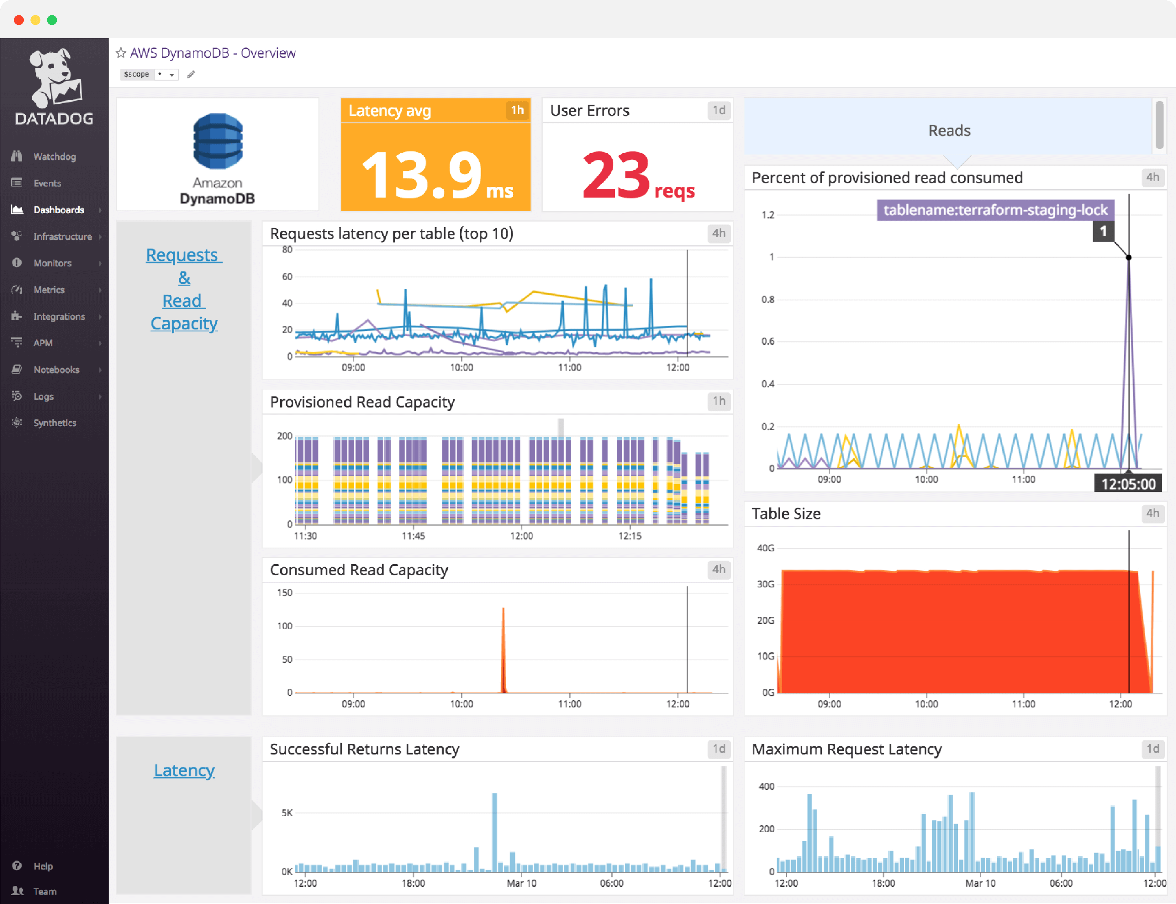 dashboard/dashboard-header-DynamoDB.png