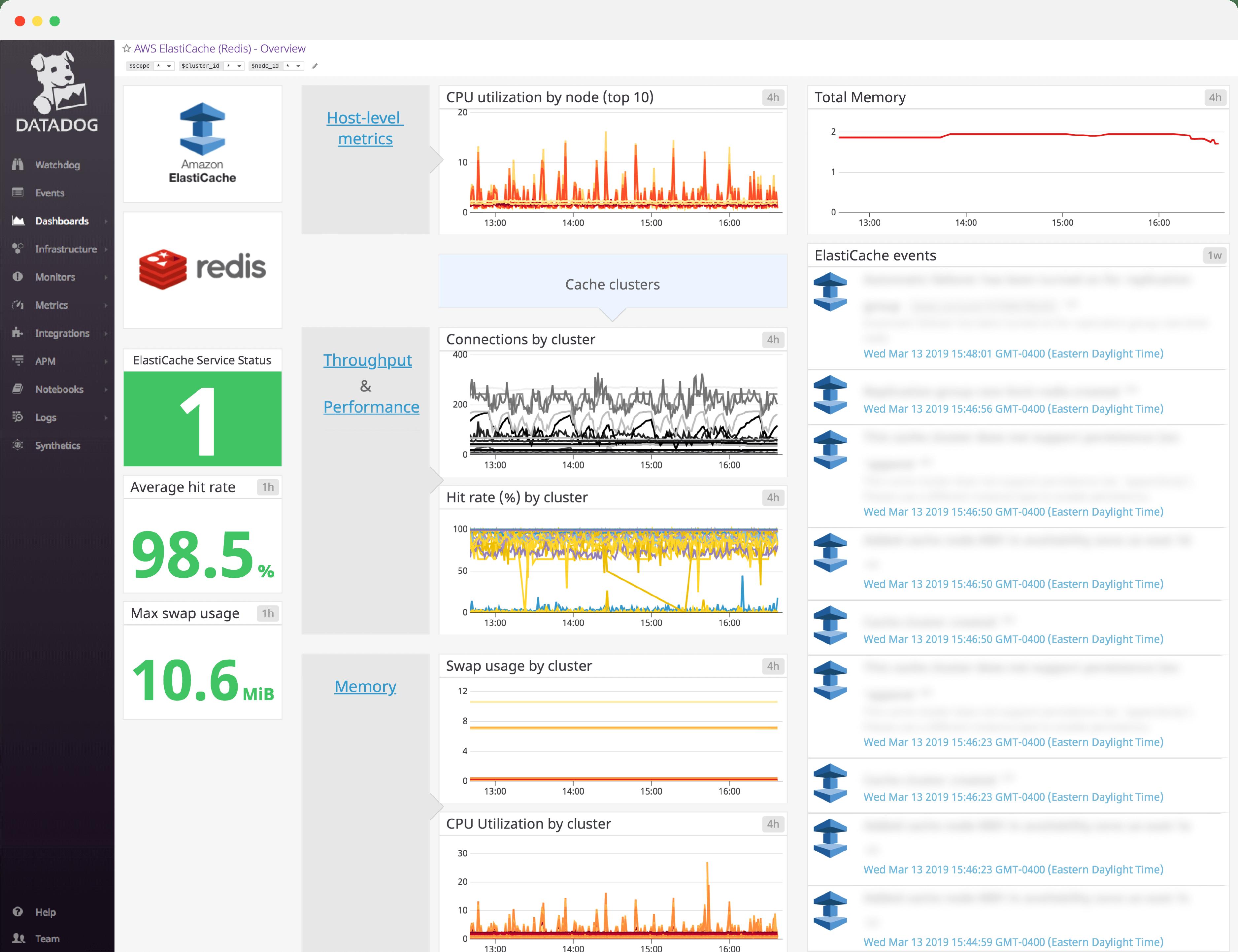 dashboard/dashboard-header-ElasticacheRedisv3.png