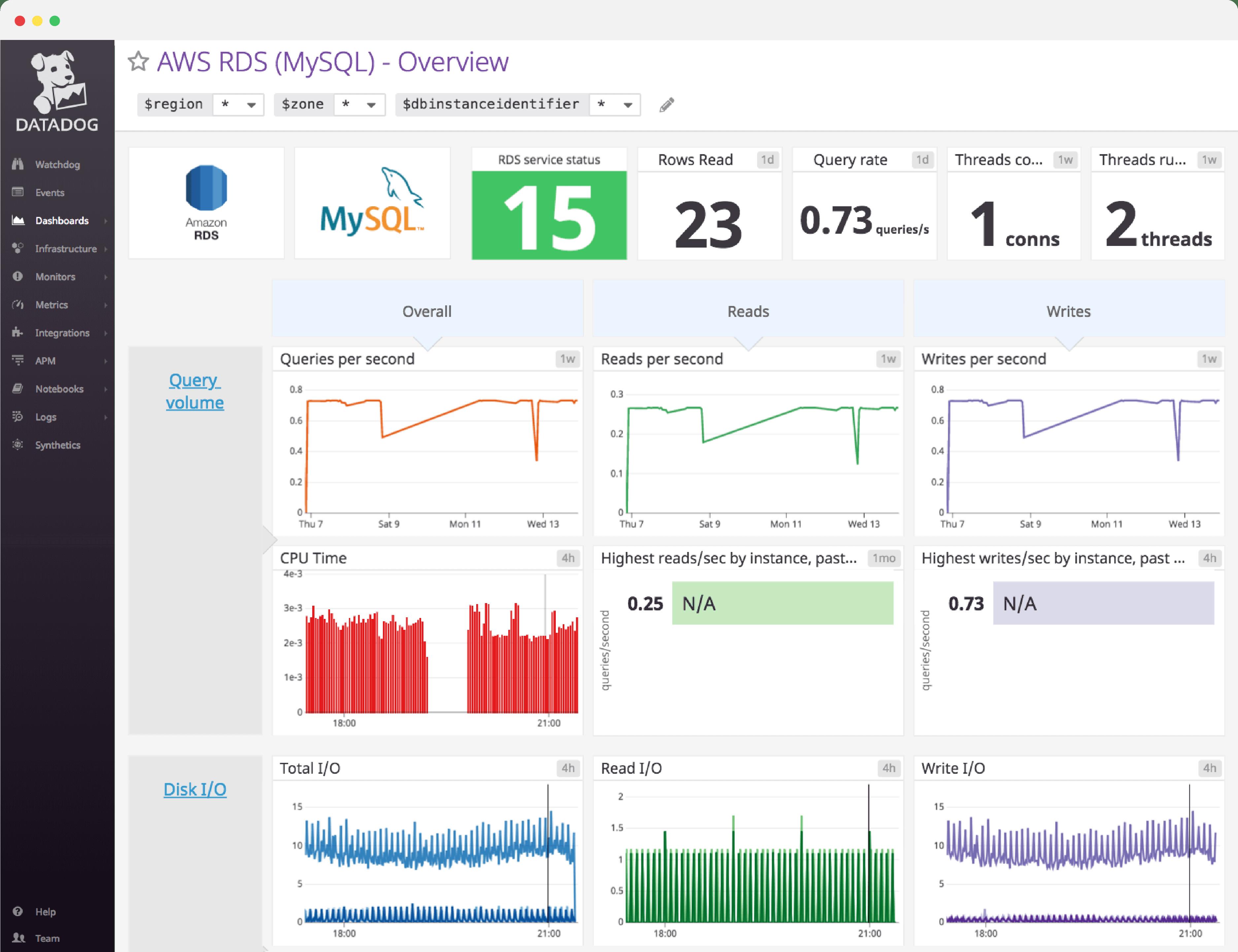 RDS MySQL Dashboard | Datadog