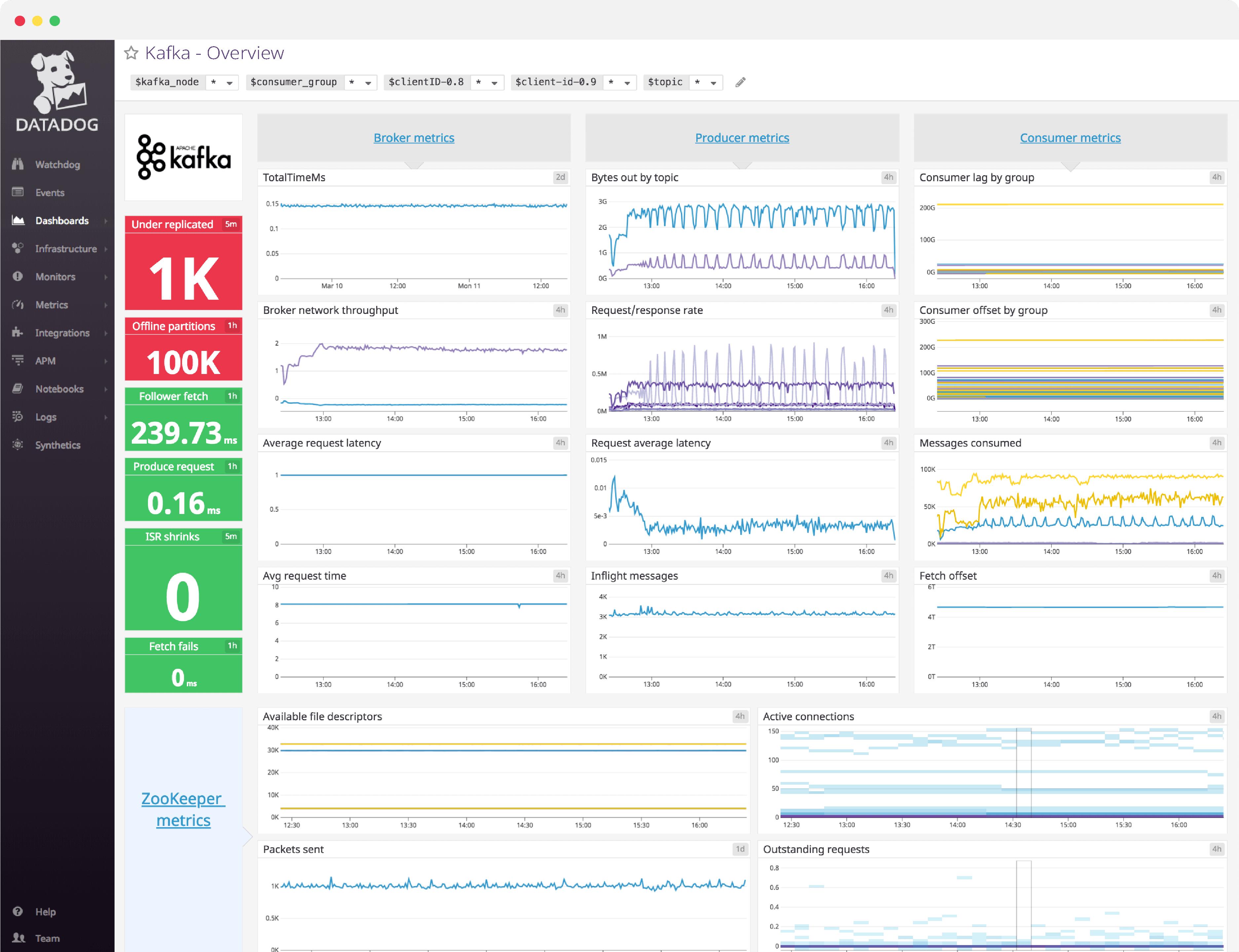 Kafka Dashboard | Datadog