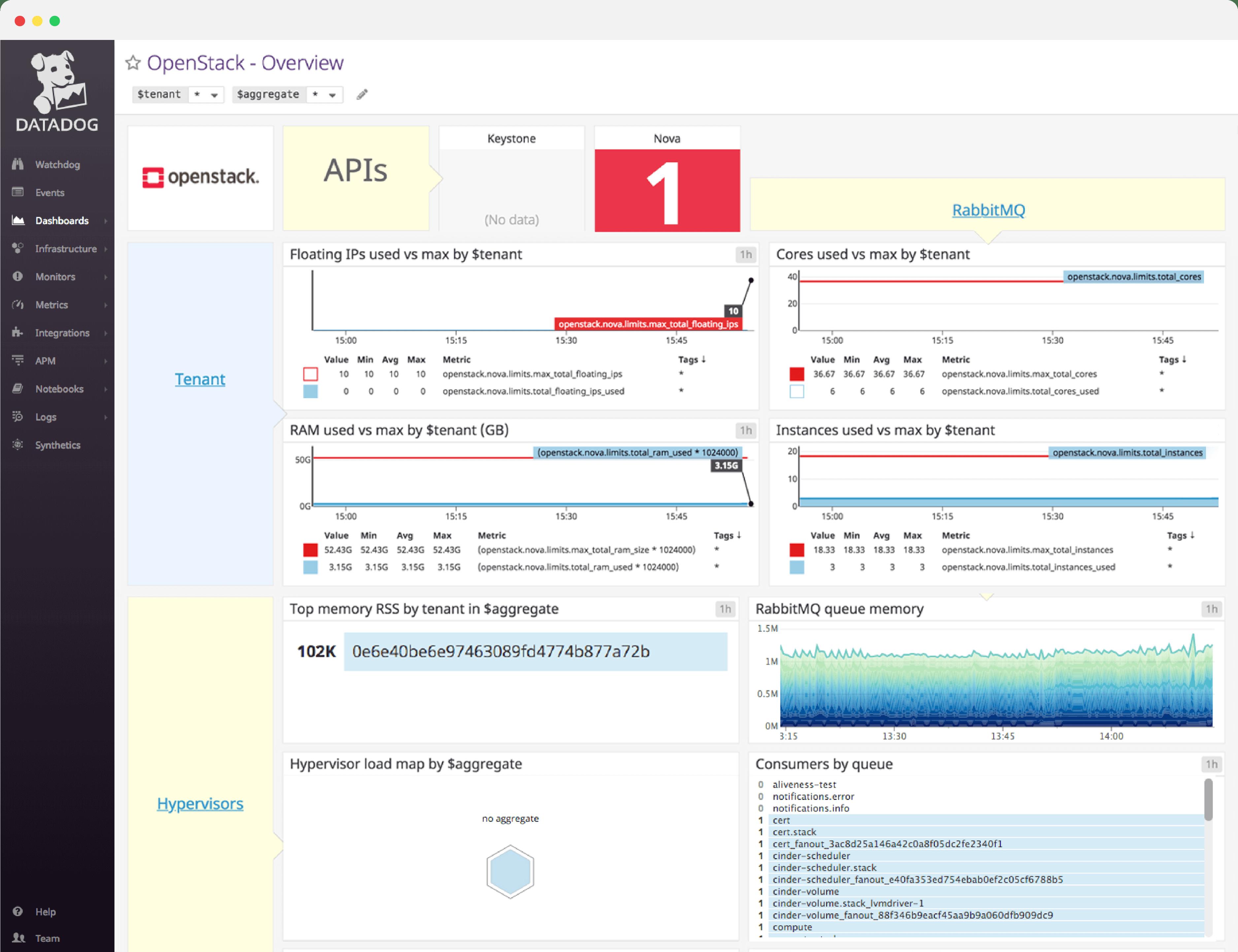 dashboard/dashboard-header-openstackv2.png
