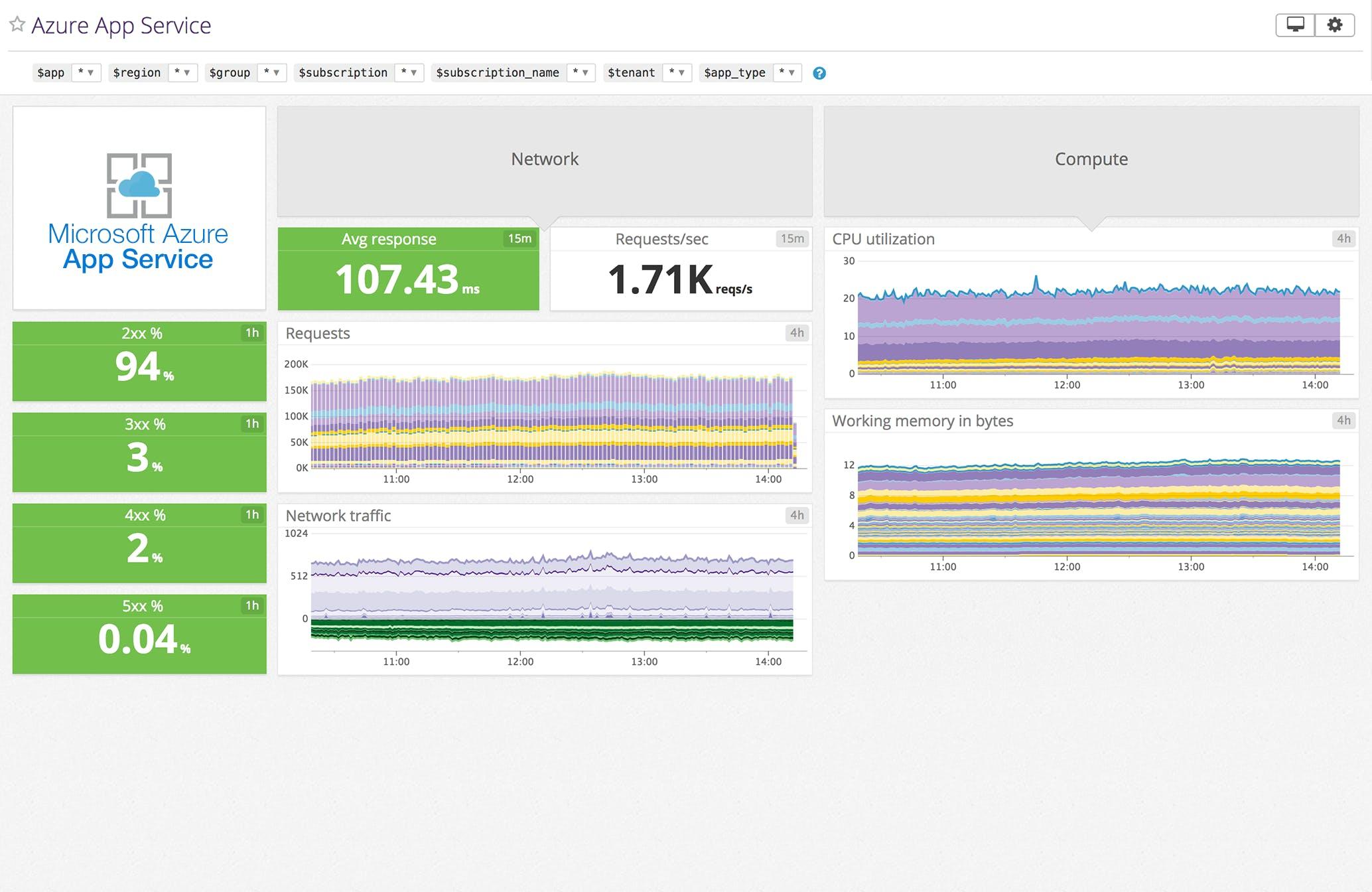 Datadog Azure App Service Dashboard
