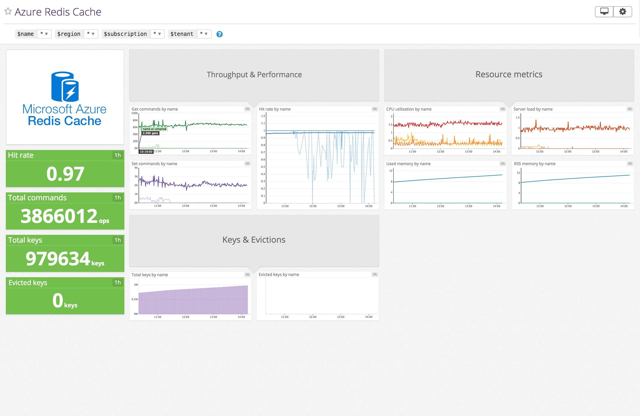 Datadog Azure Redis cache Dashboard