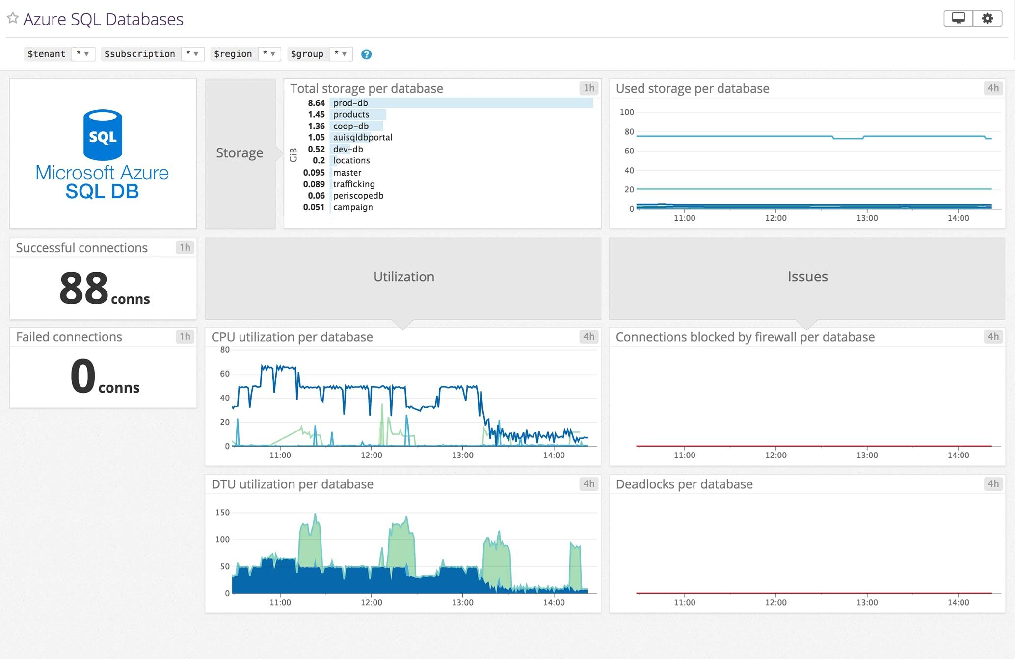 Datadog Azure SQL Dashboard