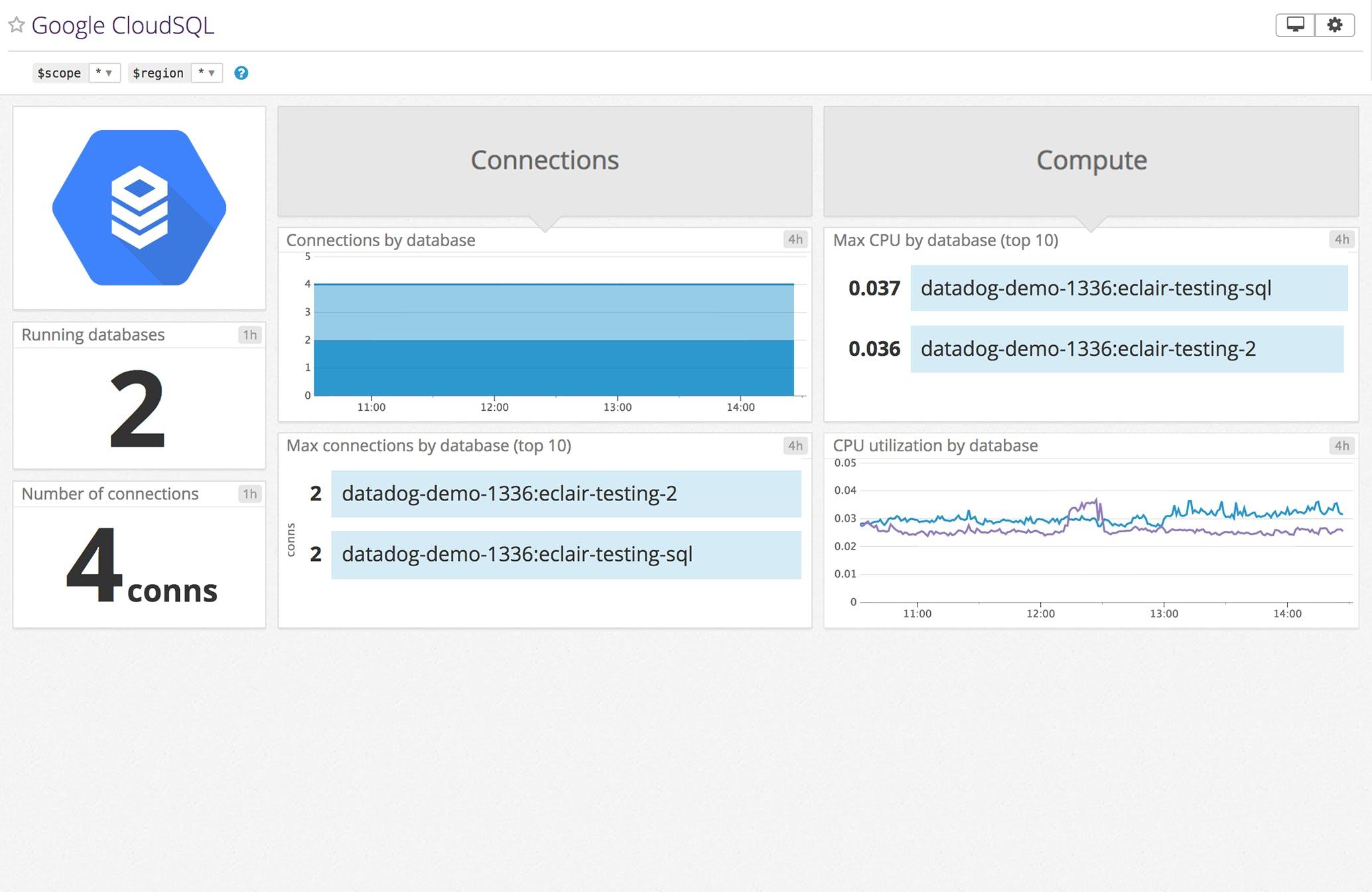 Datadog Google CloudSQL Dashboard