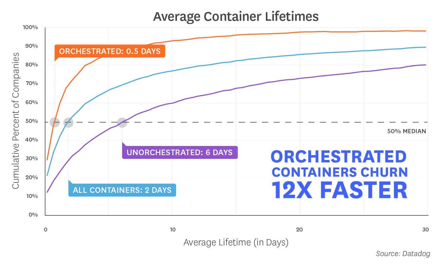 8 surprising facts about real Docker adoption | Datadog