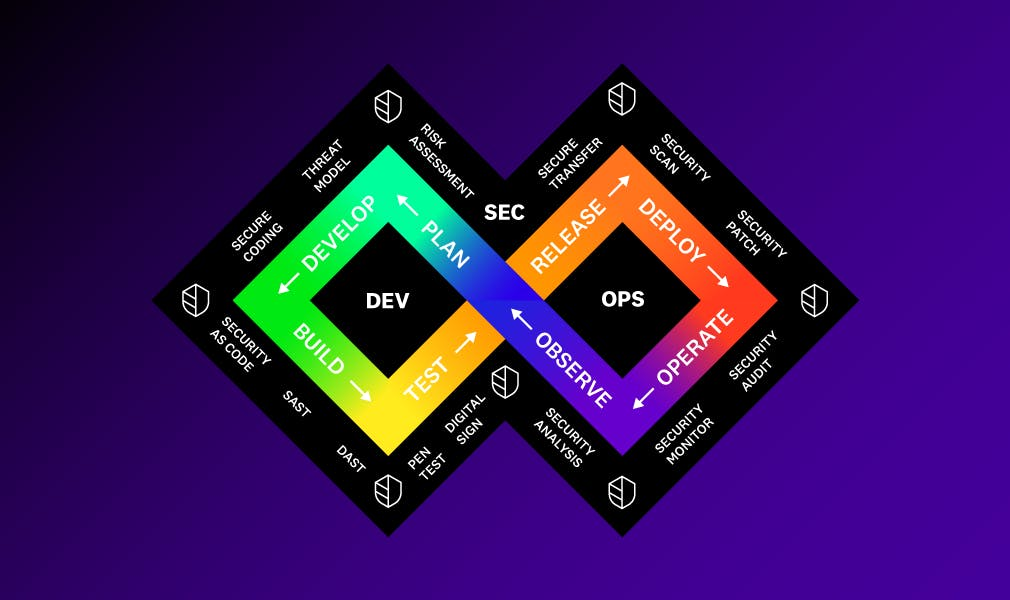 DevSecOps Best Practices and Lessons Learned