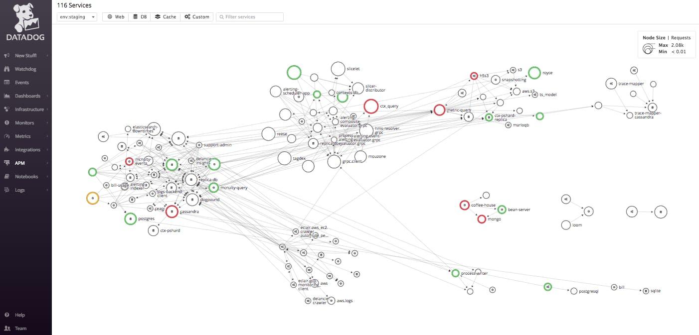 Golang Performance Monitoring & Tracing | Datadog