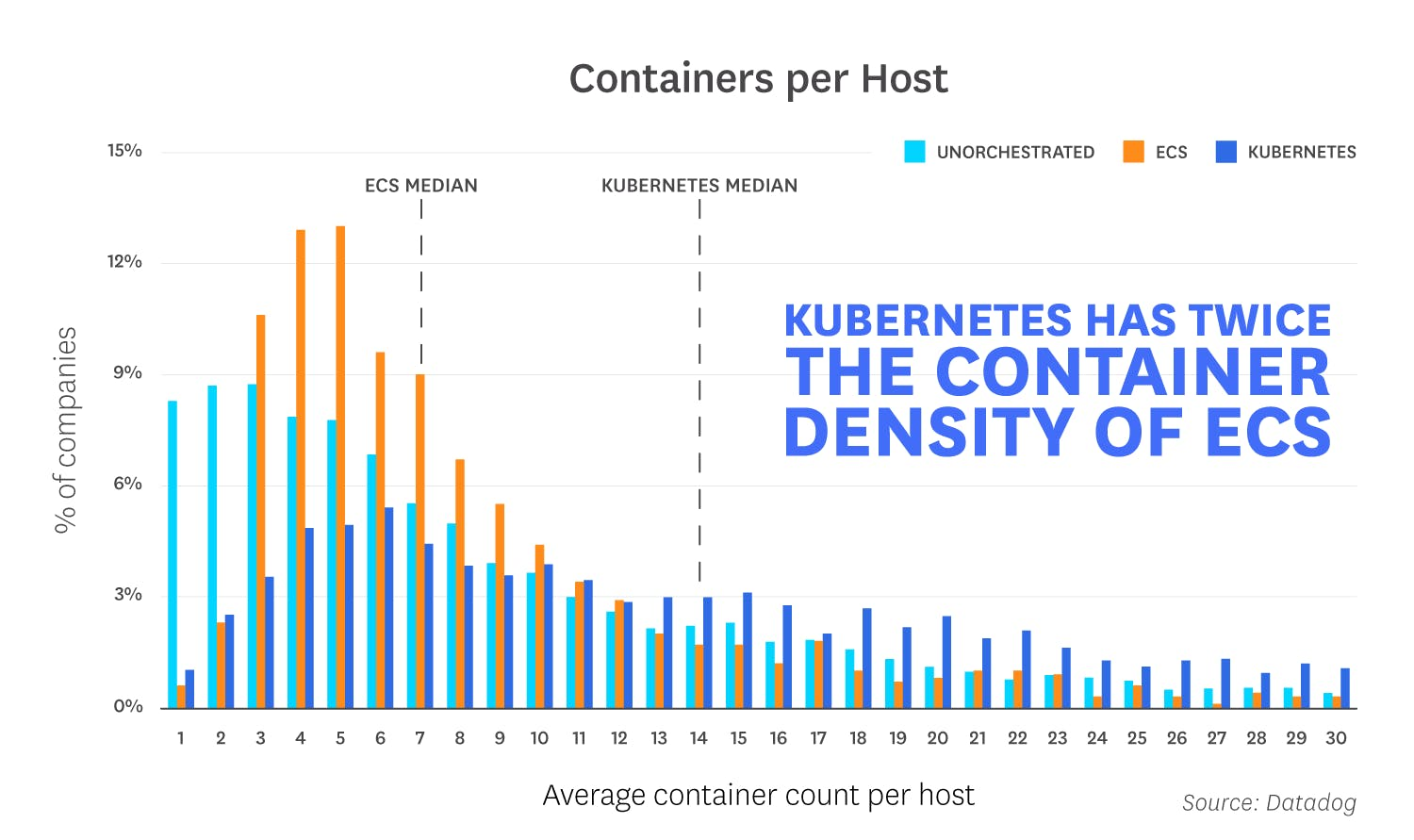 8 emerging trends in container orchestration | Datadog