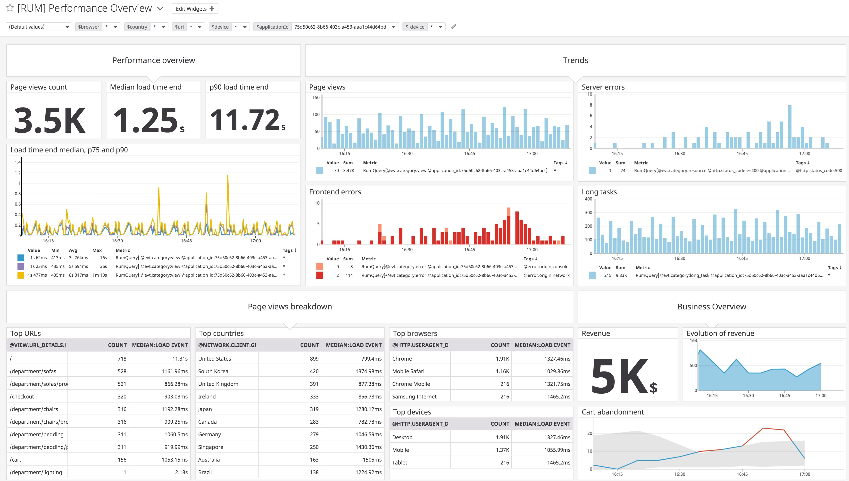 Monitor frontend performance with user experience metrics