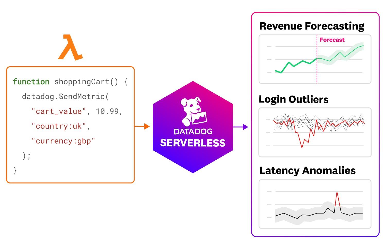 serverless/serverless-4-image-business-metrics.png