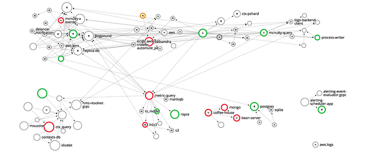 Easily visualize your application's architecture and dependencies from a bird's eye view.
