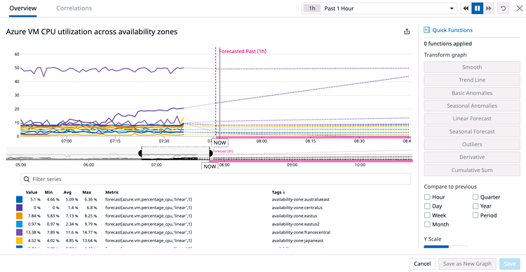 Forecast memory usage on newly migrated VMs with machine learning-driven features.